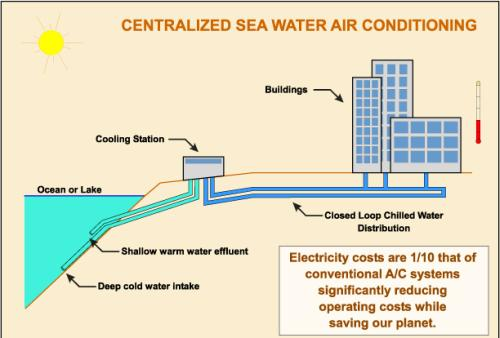 A pipe line will run 1600 ft into the ocean and extract cold sea water. The water will then run through a cooling station on shore the only visible part of ...  sc 1 st  Volumatrix Group & Honolulu using sea water air conditioning for renewable energy ...