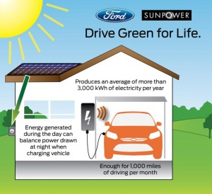 Ford Focus Electric will offer solar home option