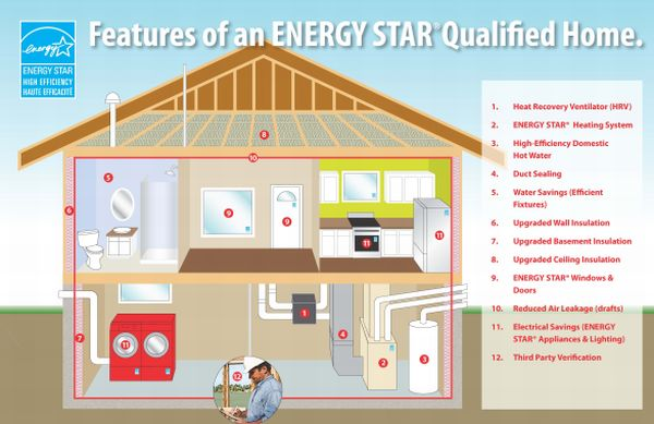 Building An Eco Friendly Home green technologies for eco friendly homes of the future
