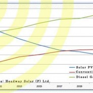 Solar Vs. Conventional Vs. Diesel Power in India