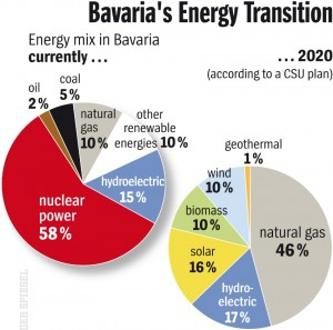 Bavaria to Swap Nuclear for Fossil EnergyNuclear
