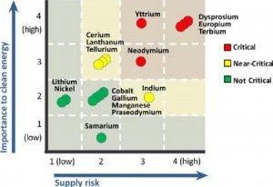 Supply Risks for 16 Materials Key to Clean Energy Technologies