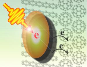 Singlet Exciton Fission Solar Cells from Cambridge 44 Percent Efficient