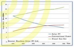 Solar Vs. Conventional Vs. Diesel Power in India