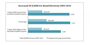 5 States with Most Solar & Wind Energy Had Smallest Increase in Electricity Prices 2005-2010