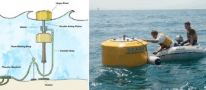 New Wave Energy Device Could See 200 Commercial Units in the Next Five Years